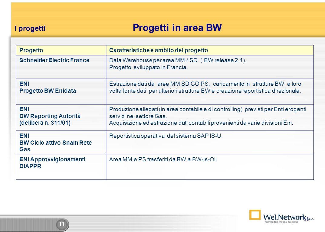 Progetti in area BW I progetti 11 Progetto