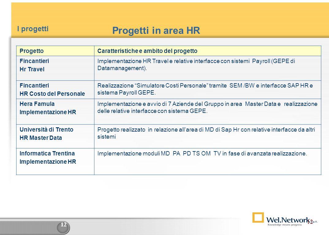 Progetti in area HR I progetti 12 Progetto