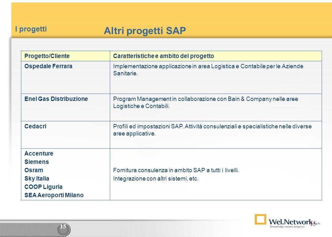 Altri progetti SAP I progetti 15 Progetto/Cliente