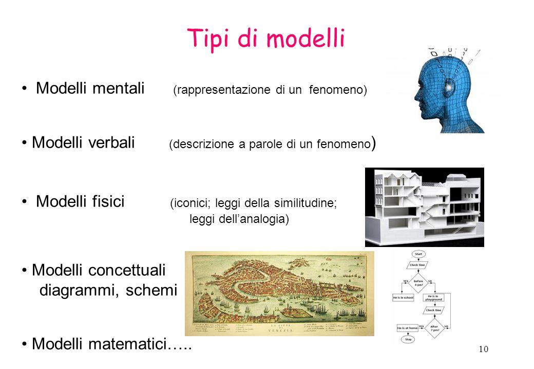 Tipi di modelli Modelli mentali (rappresentazione di un fenomeno)