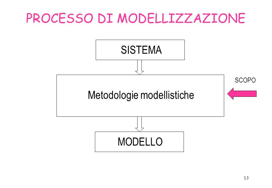 PROCESSO DI MODELLIZZAZIONE
