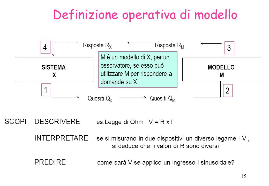 Definizione operativa di modello