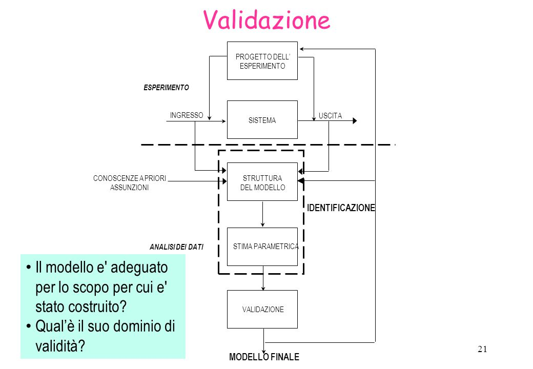 Validazione PROGETTO DELL' ESPERIMENTO. SISTEMA. STRUTTURA DEL MODELLO. STIMA PARAMETRICA. VALIDAZIONE.