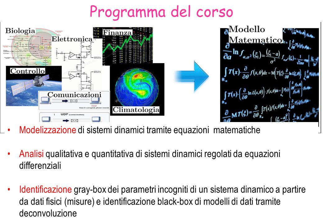 Programma del corso Modelizzazione di sistemi dinamici tramite equazioni matematiche.