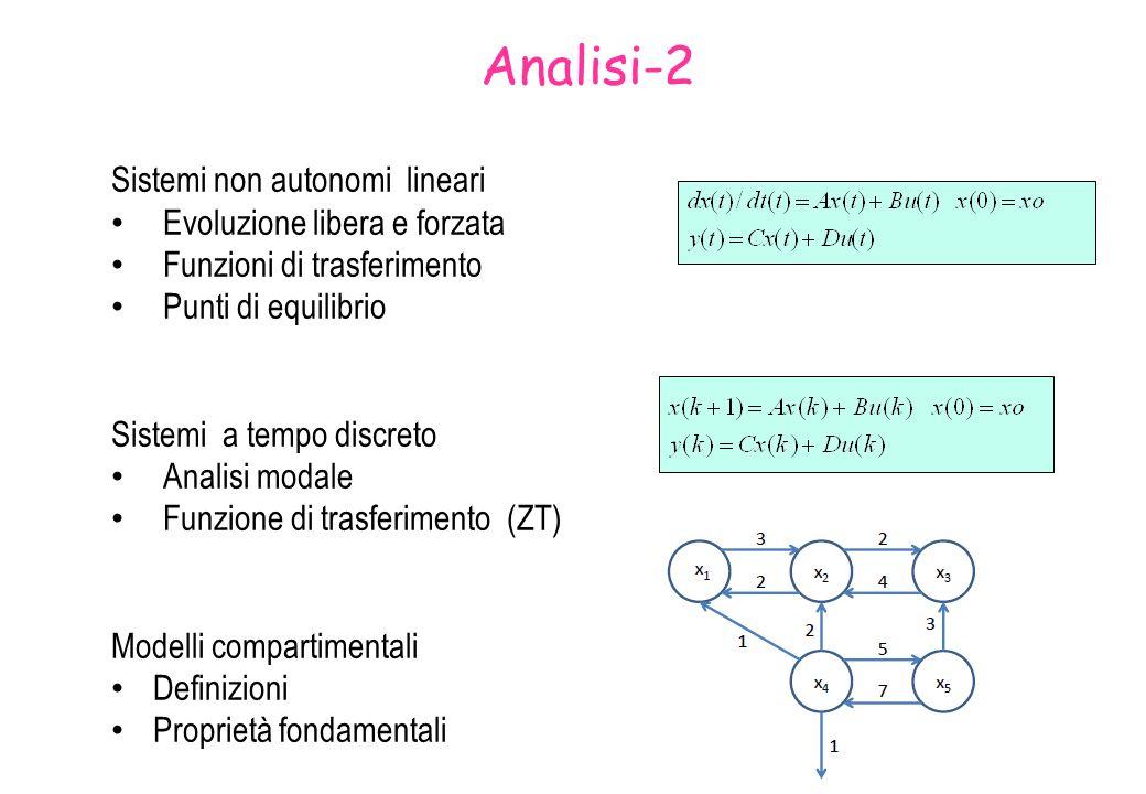 Analisi-2 Sistemi non autonomi lineari Evoluzione libera e forzata