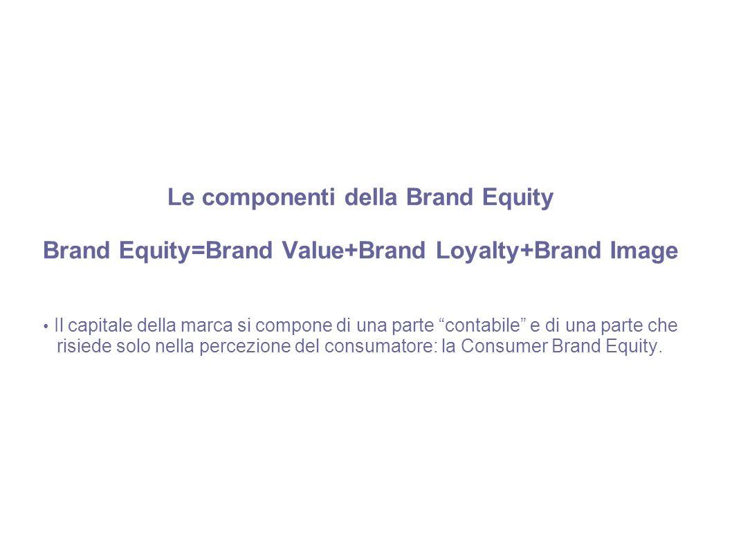 Le componenti della Brand Equity