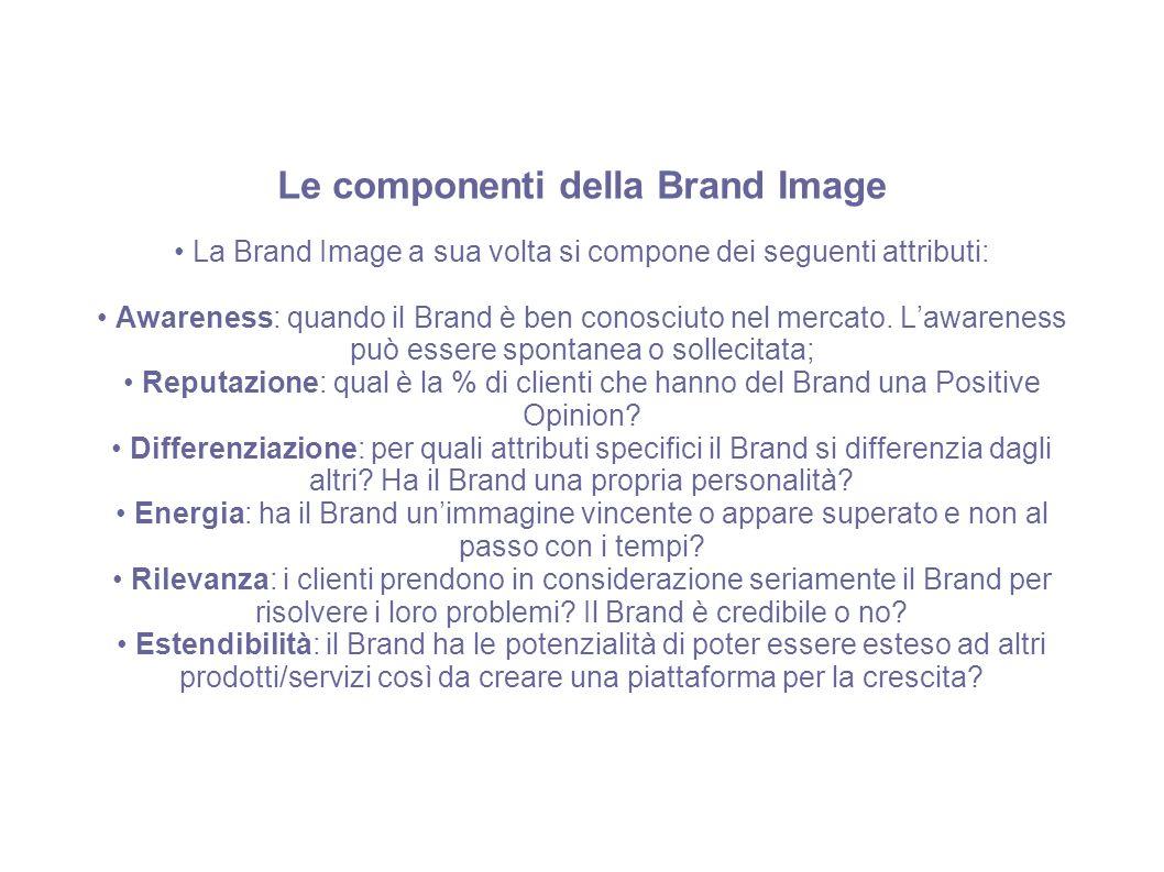 Le componenti della Brand Image