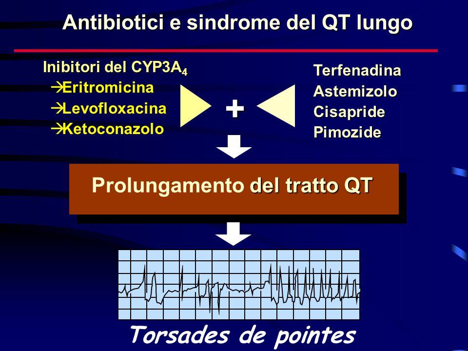Antibiotici e sindrome del QT lungo