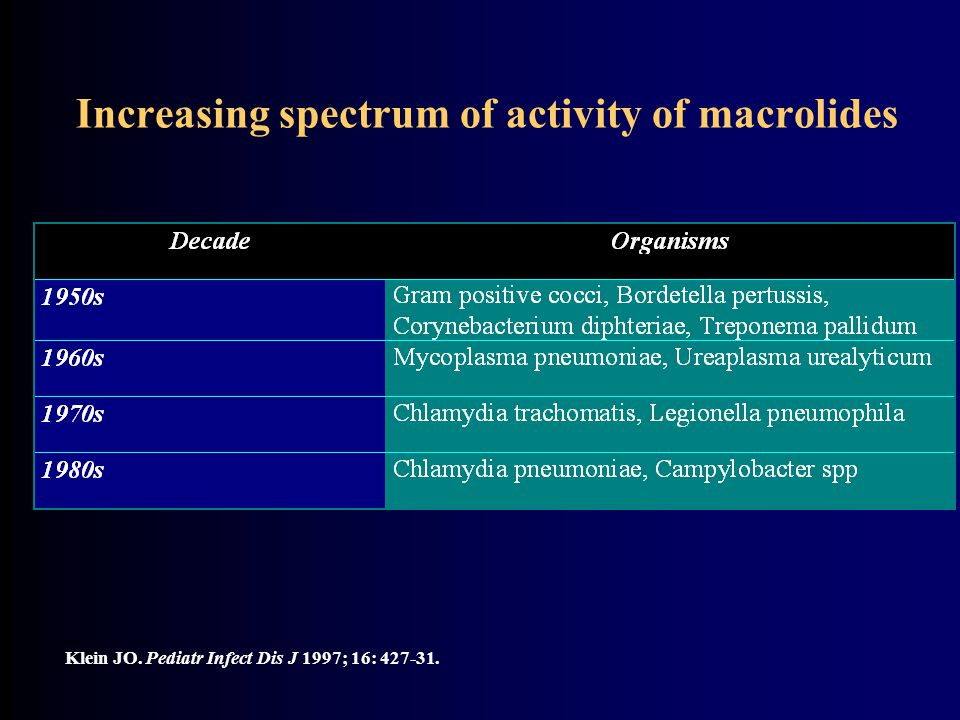 Increasing spectrum of activity of macrolides