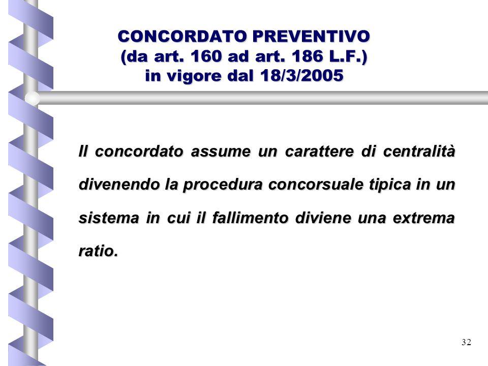 CONCORDATO PREVENTIVO (da art. 160 ad art. 186 L. F