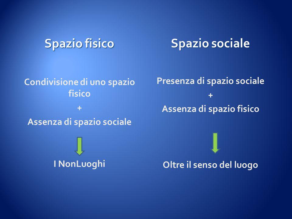 Spazio fisico Spazio sociale