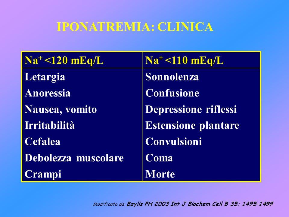 IPONATREMIA: CLINICA Na+ <120 mEq/L Na+ <110 mEq/L Letargia