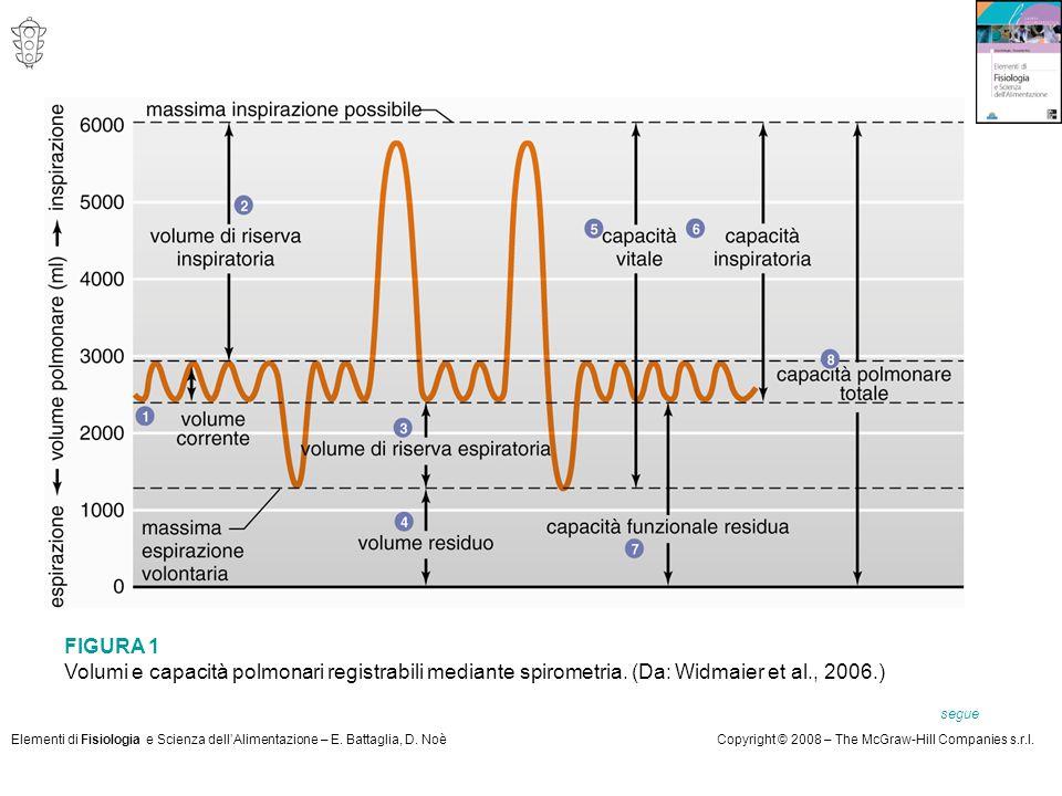 FIGURA 1 Volumi e capacità polmonari registrabili mediante spirometria. (Da: Widmaier et al., 2006.)