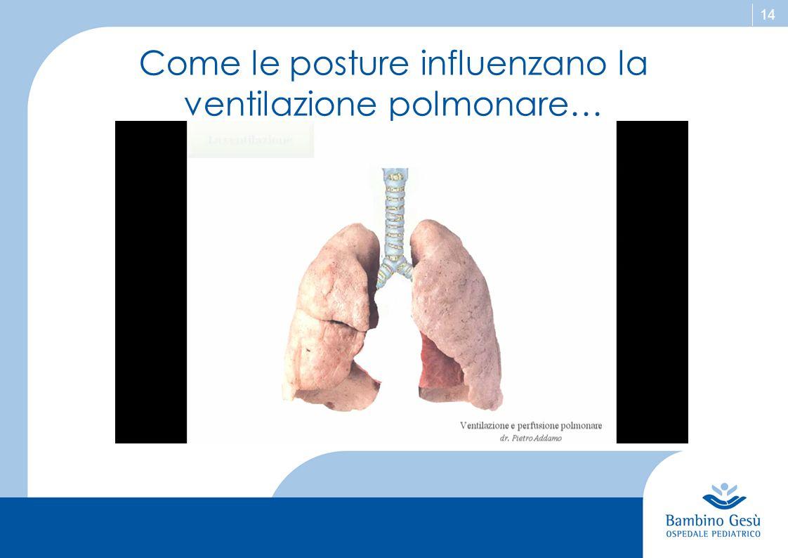 Come le posture influenzano la ventilazione polmonare…