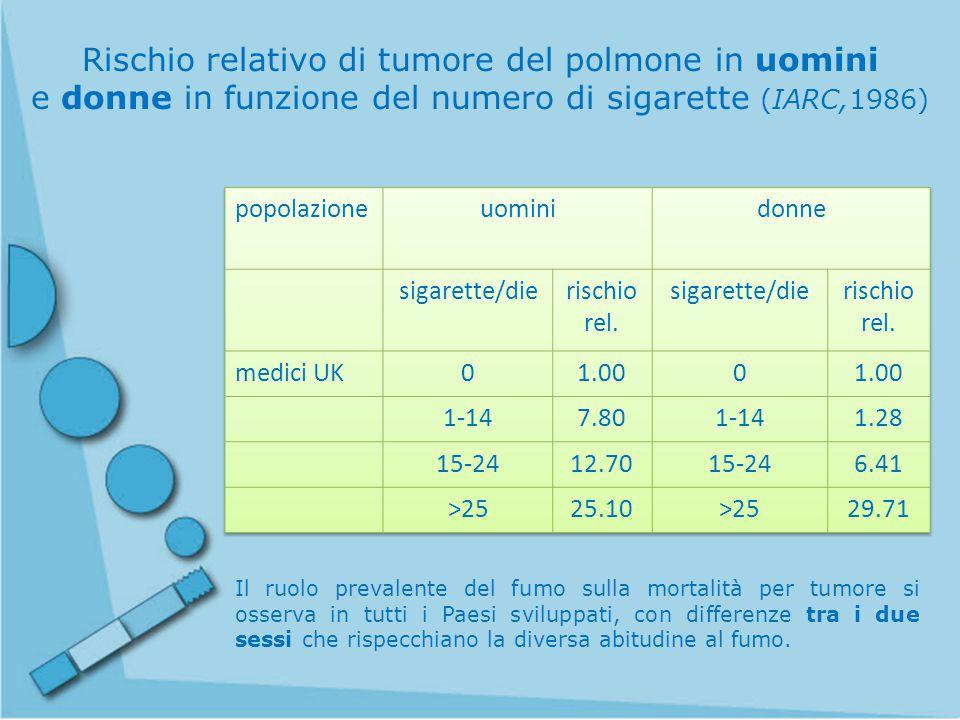 Rischio relativo di tumore del polmone in uomini