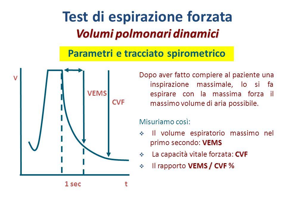 Test di espirazione forzata Volumi polmonari dinamici