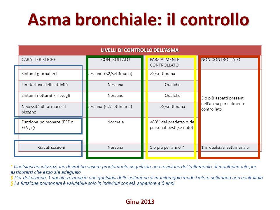 Asma bronchiale: il controllo