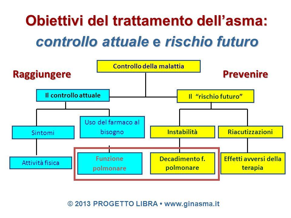 Obiettivi del trattamento dell'asma: controllo attuale e rischio futuro