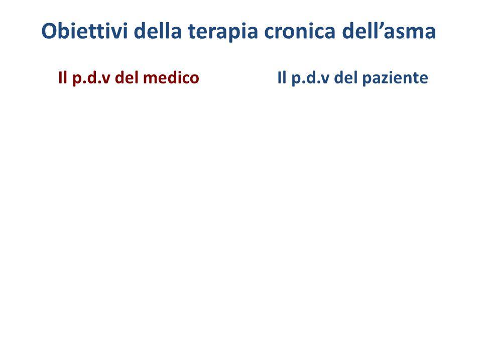 Obiettivi della terapia cronica dell'asma NO, Espettorato indotto