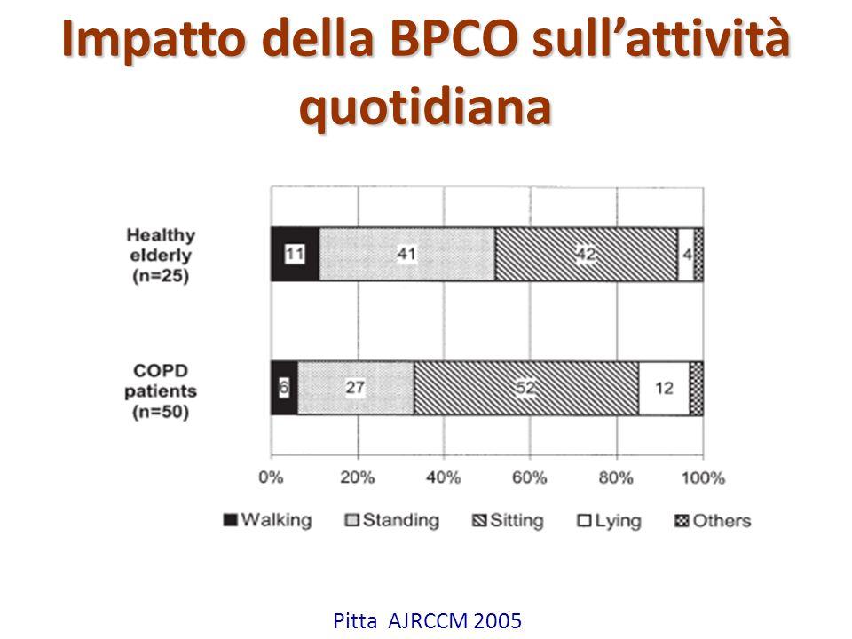 Impatto della BPCO sull'attività quotidiana