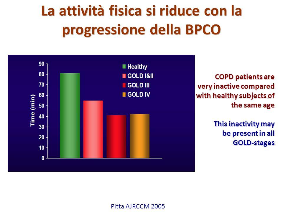 La attività fisica si riduce con la progressione della BPCO