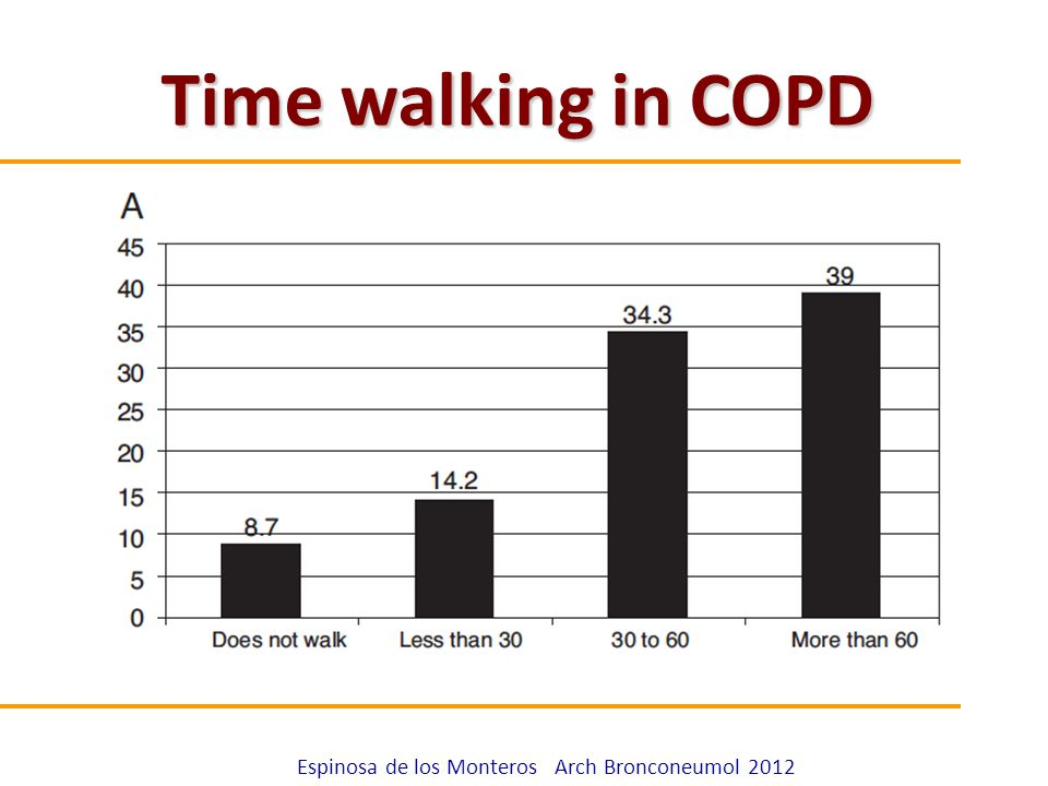Time walking in COPD Espinosa de los Monteros Arch Bronconeumol 2012