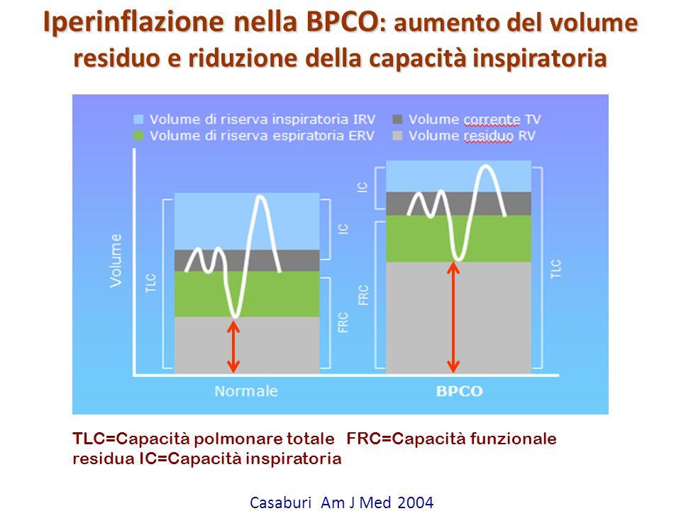 Iperinflazione nella BPCO: aumento del volume residuo e riduzione della capacità inspiratoria