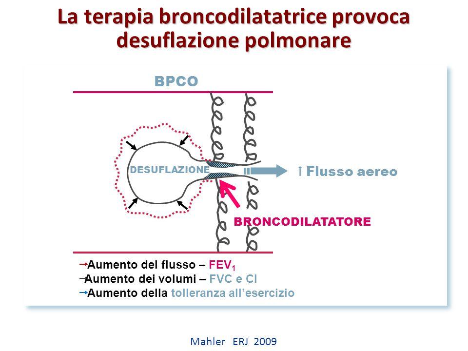 La terapia broncodilatatrice provoca desuflazione polmonare