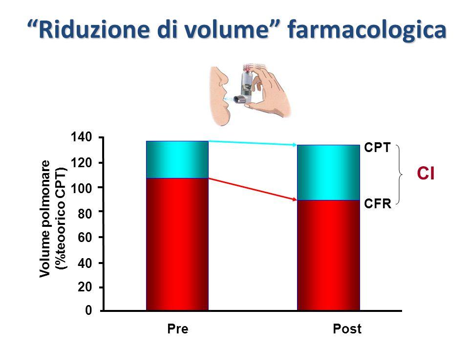 Riduzione di volume farmacologica