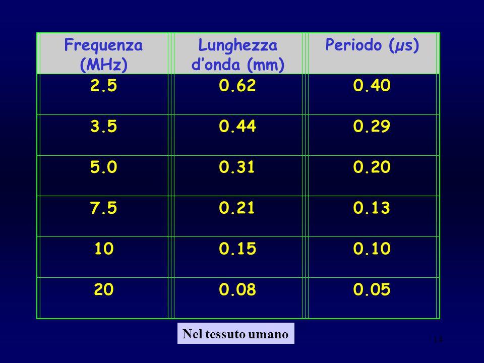 Frequenza (MHz) Lunghezza d'onda (mm) Periodo (µs) 2.5 0.62 0.40 3.5