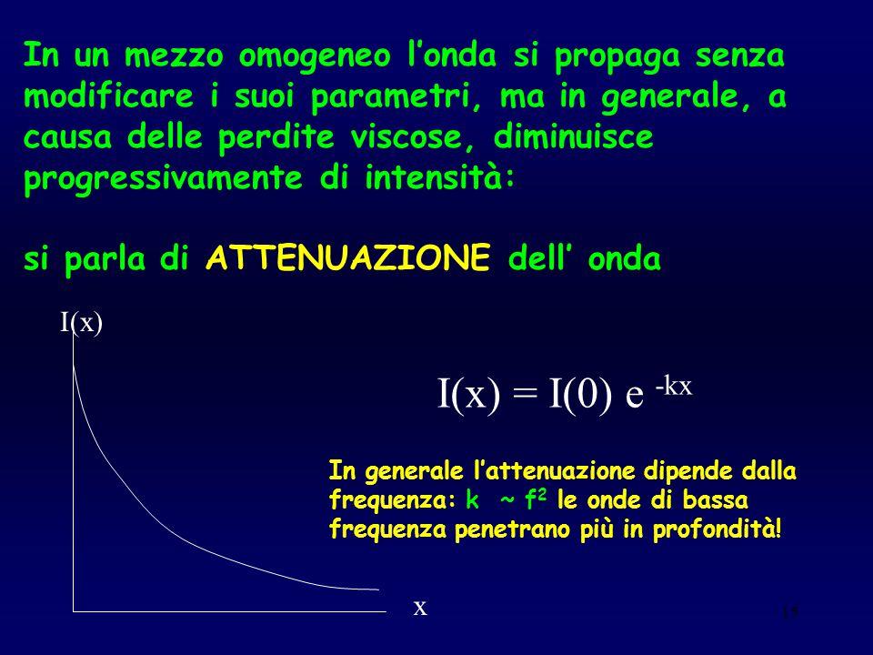 In un mezzo omogeneo l'onda si propaga senza modificare i suoi parametri, ma in generale, a causa delle perdite viscose, diminuisce progressivamente di intensità: