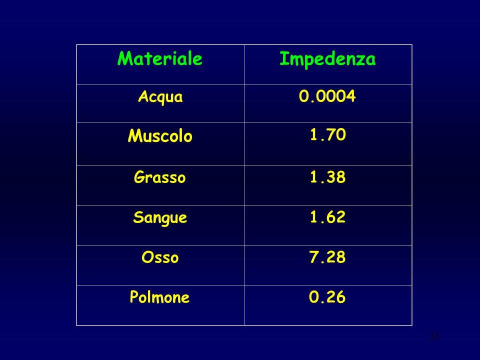 Materiale Impedenza Muscolo Acqua 0.0004 1.70 Grasso 1.38 Sangue 1.62
