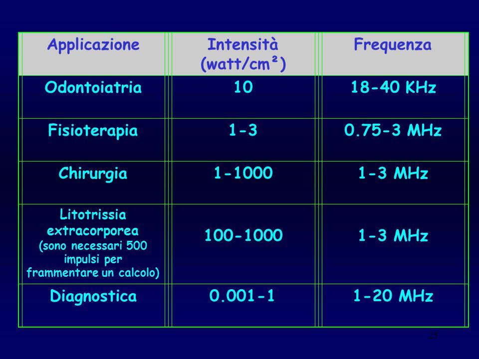 Applicazione Intensità (watt/cm²) Frequenza Odontoiatria 10 18-40 KHz