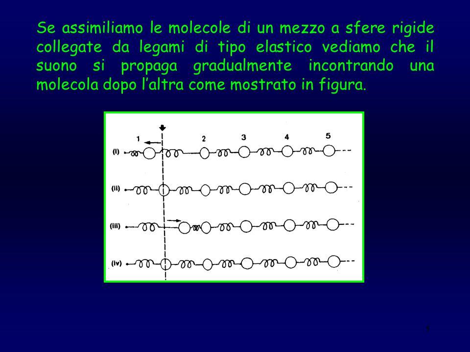 Se assimiliamo le molecole di un mezzo a sfere rigide collegate da legami di tipo elastico vediamo che il suono si propaga gradualmente incontrando una molecola dopo l'altra come mostrato in figura.