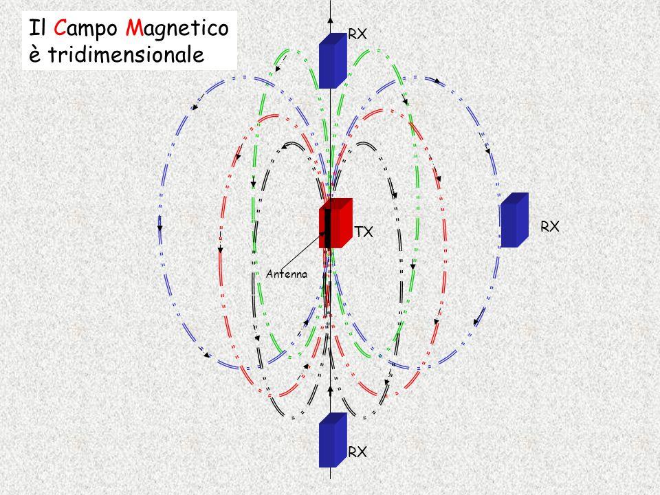 Il Campo Magnetico è tridimensionale RX RX TX Antenna RX