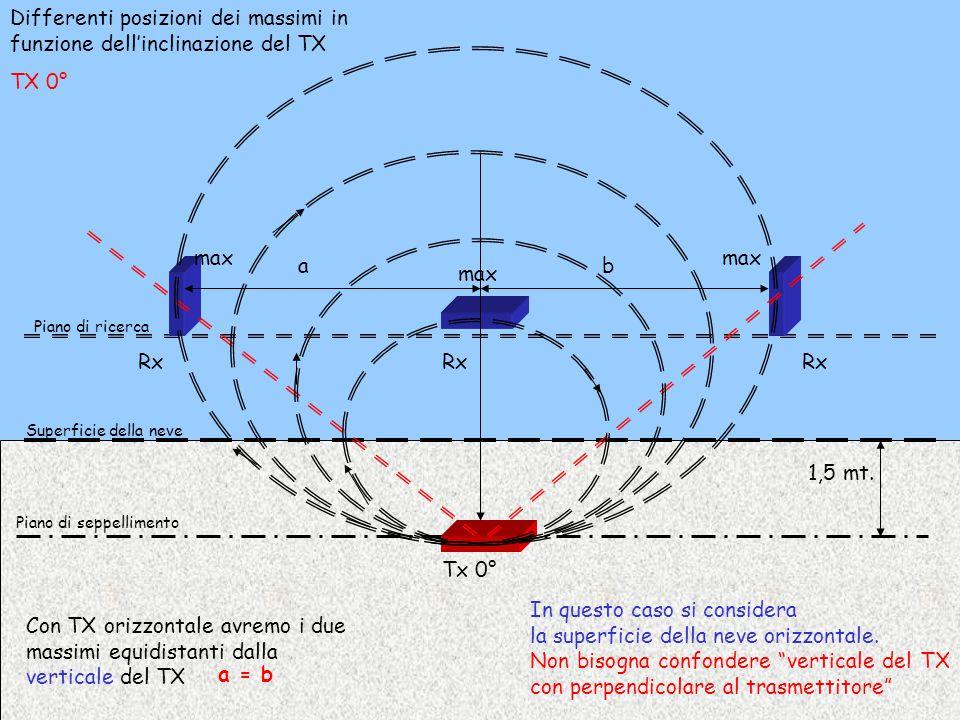 Differenti posizioni dei massimi in funzione dell'inclinazione del TX