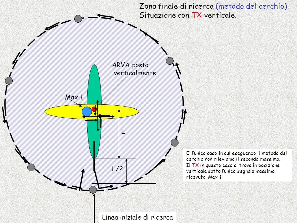 Zona finale di ricerca (metodo del cerchio).
