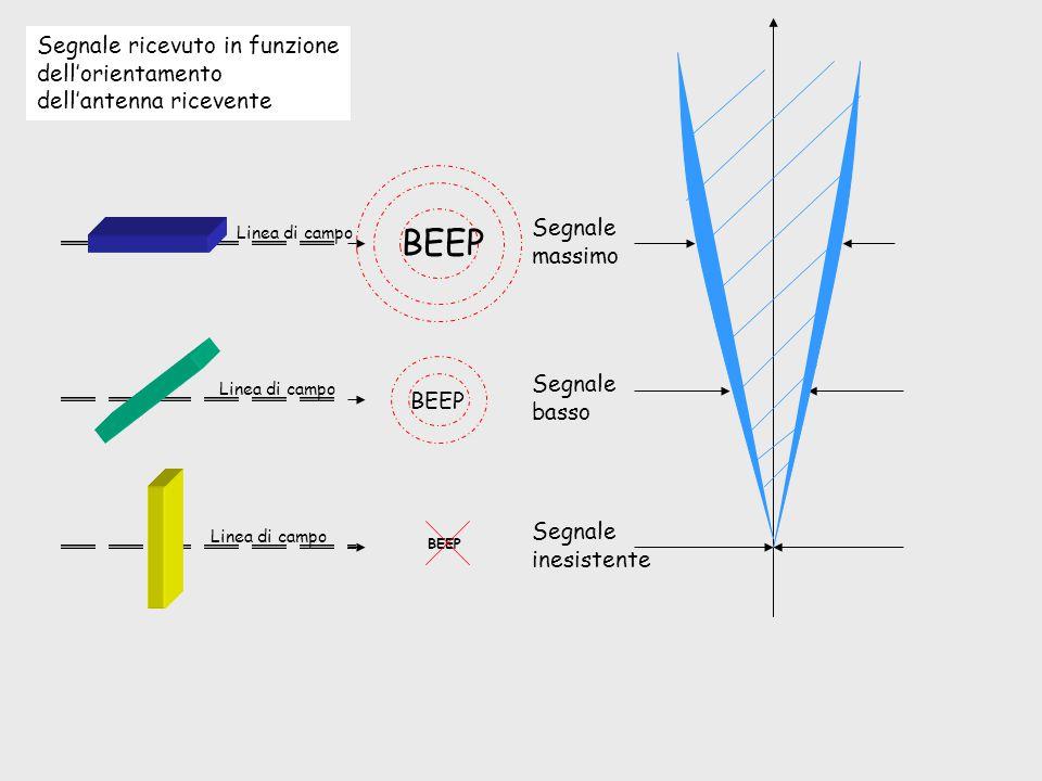 BEEP Segnale ricevuto in funzione dell'orientamento