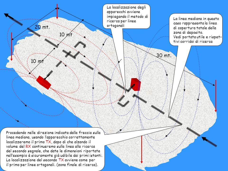 La localizzazione degli apparecchi avviene impiegando il metodo di ricerca per linee ortogonali