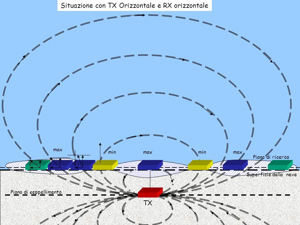 Situazione con TX Orizzontale e RX orizzontale
