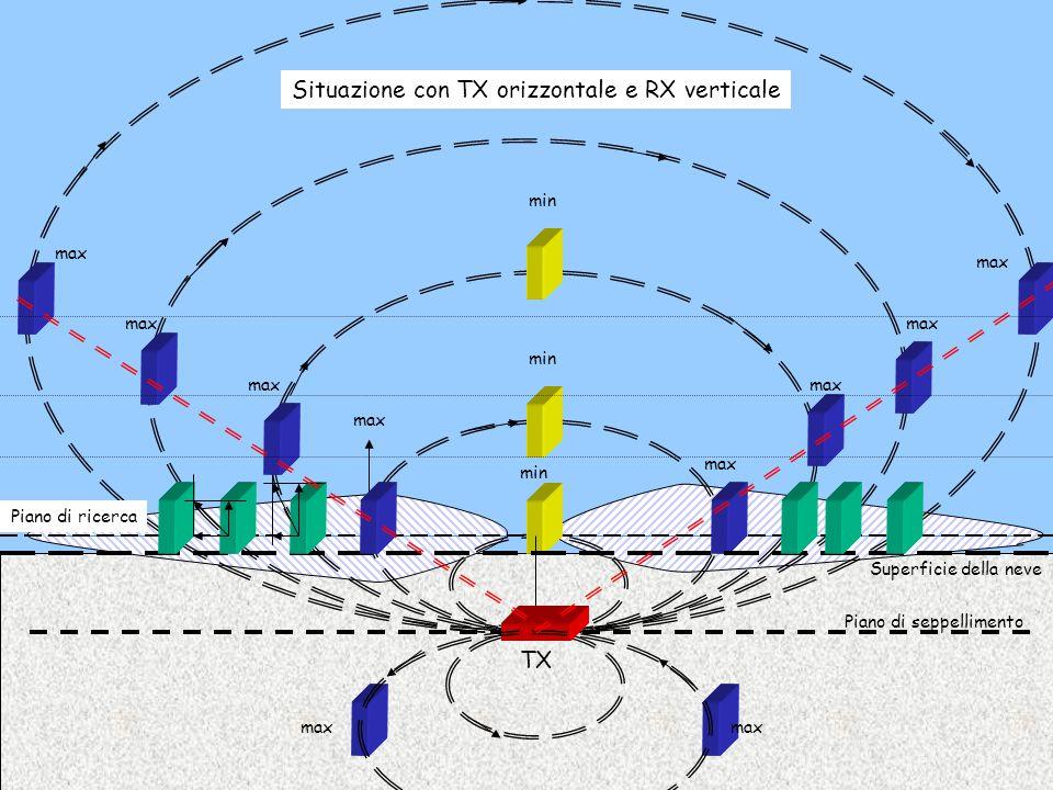 Situazione con TX orizzontale e RX verticale