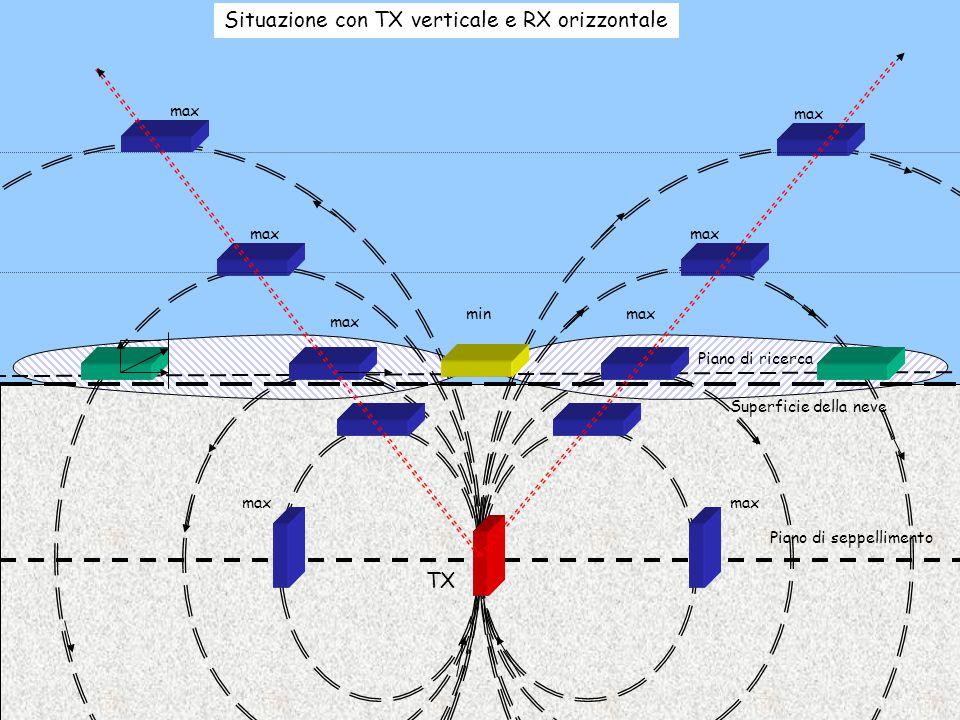 Situazione con TX verticale e RX orizzontale