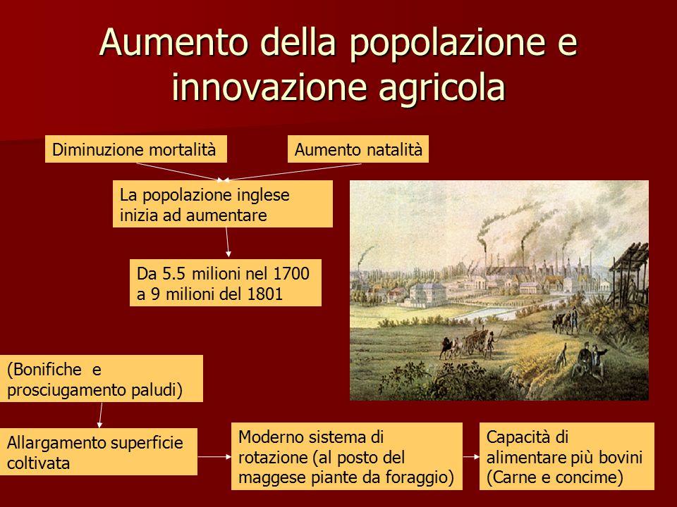 Aumento della popolazione e innovazione agricola