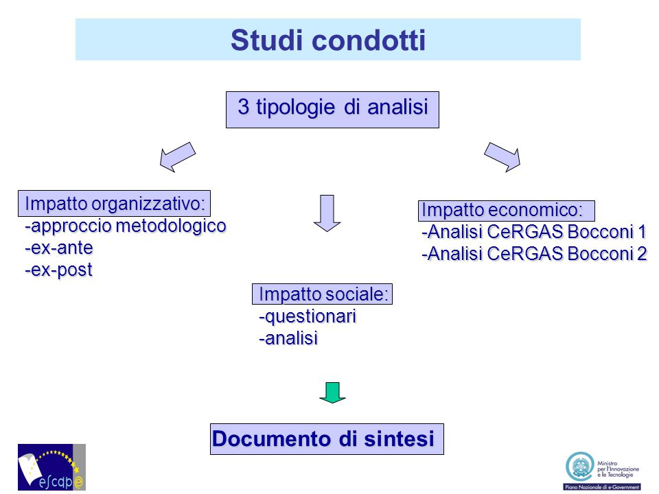 Studi condotti Studi condotti 3 tipologie di analisi