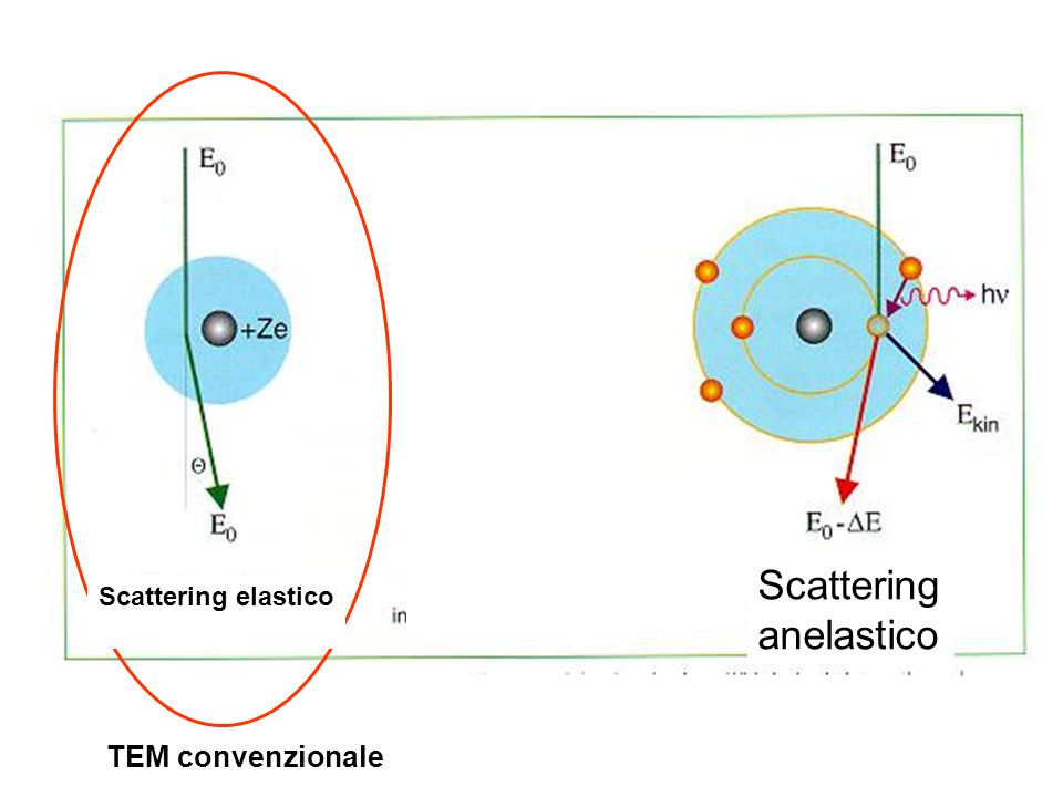 Scattering anelastico Scattering elastico TEM convenzionale