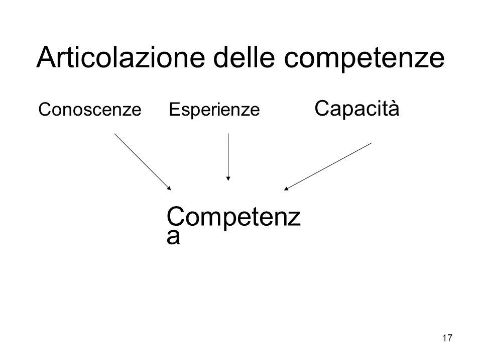 Articolazione delle competenze