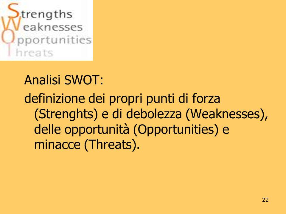 Analisi SWOT: