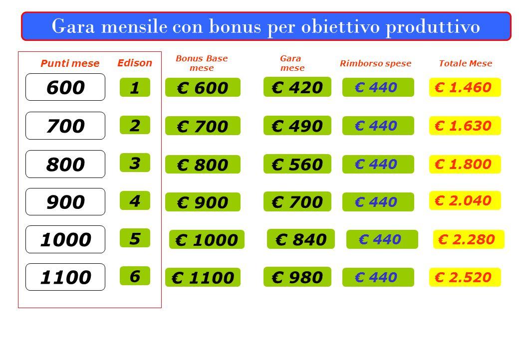 Gara mensile con bonus per obiettivo produttivo