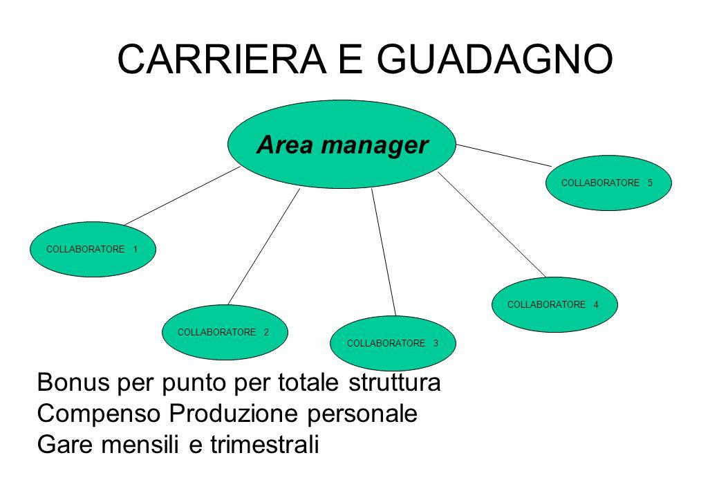 CARRIERA E GUADAGNO Area manager Bonus per punto per totale struttura