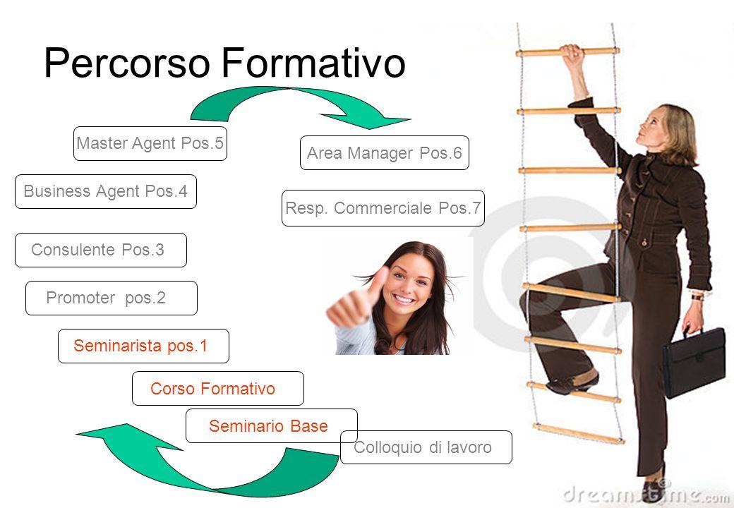 Percorso Formativo Master Agent Pos.5 Area Manager Pos.6